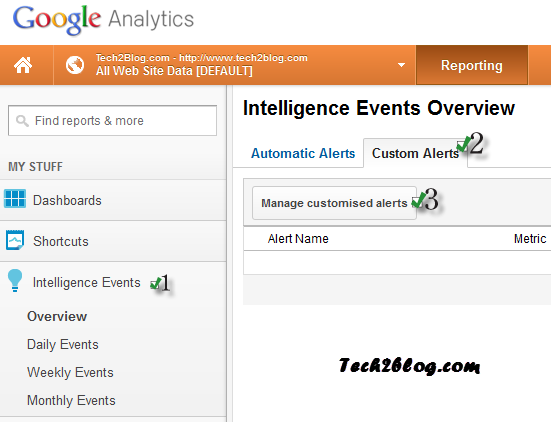 Tech2Blog Google Analytics Intelligence Events